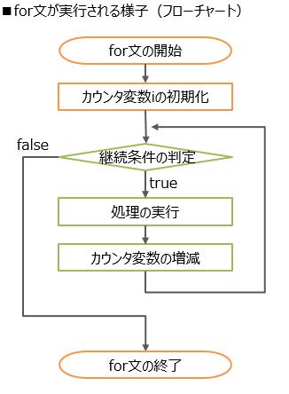 for文実行のフローチャート