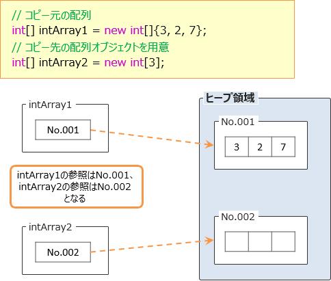 各要素の値の代入1