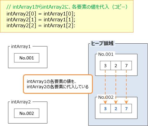各要素の値の代入2