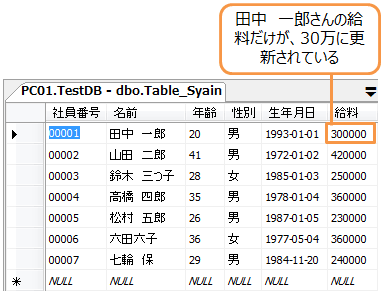 田中 一郎さんの給料だけが30万に更新されている