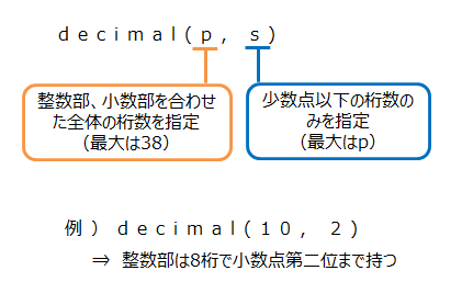 decimalの桁数指定