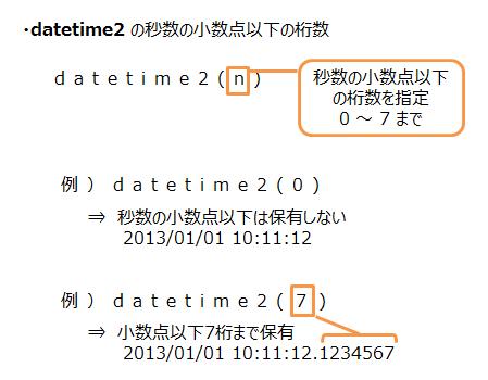 datetime2型の指定の仕方