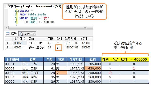 性別が女、または給料が40万円以上のデータを抽出