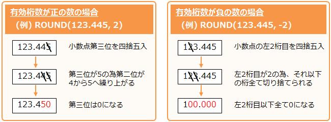 ROUND関数の有効桁数