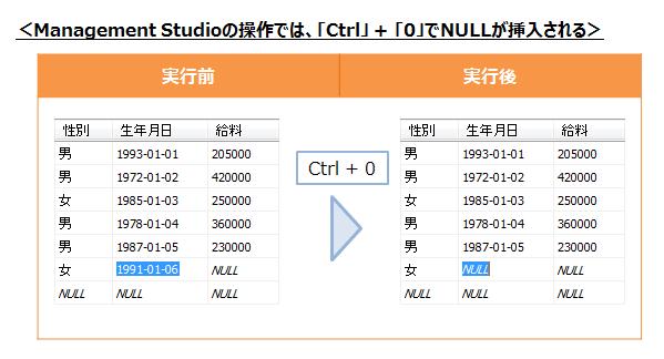 NULLの挿入方法